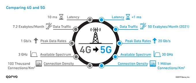 คลื่นความถี่ เครือข่าย 5G Cr: checkraka.com